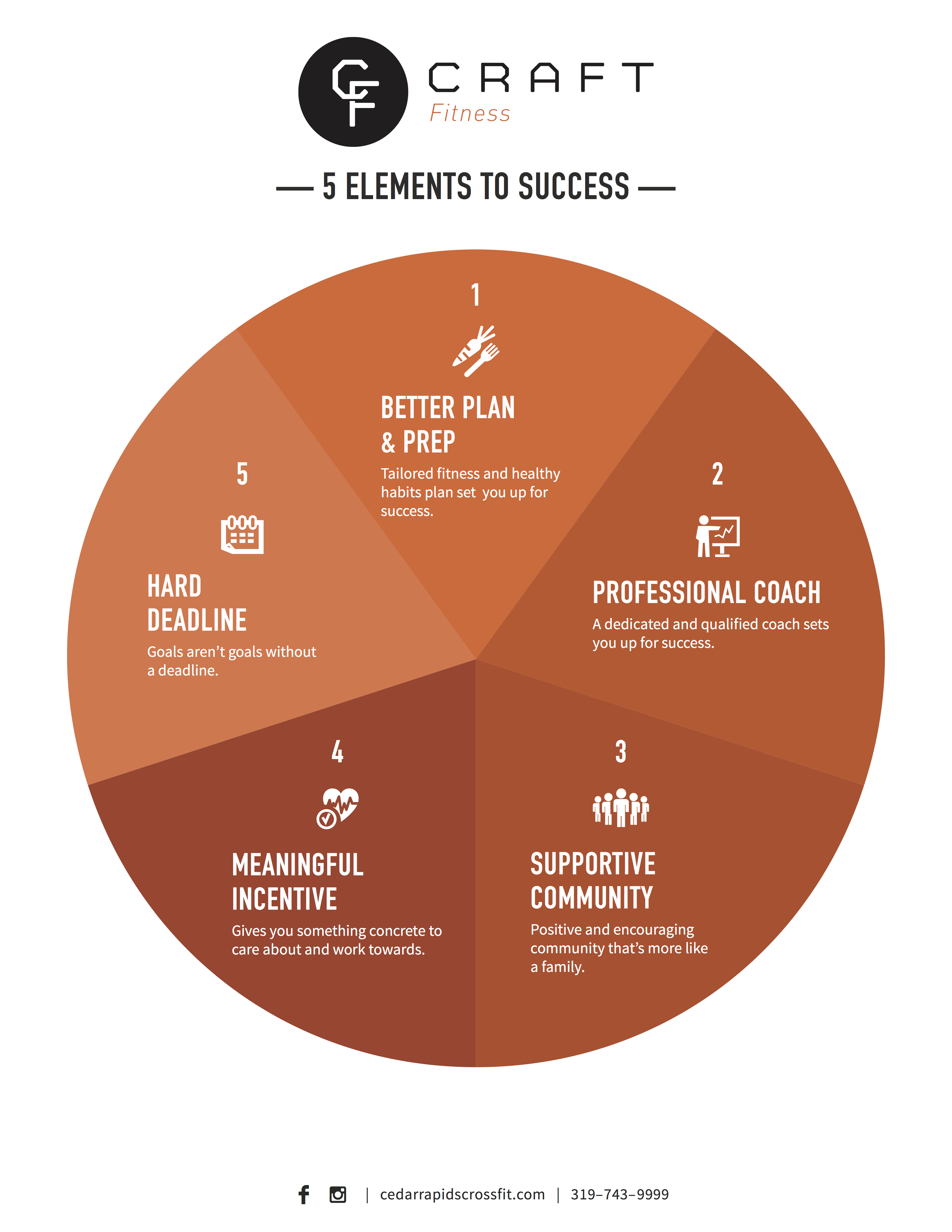 Athlete Journey 5 elements copy