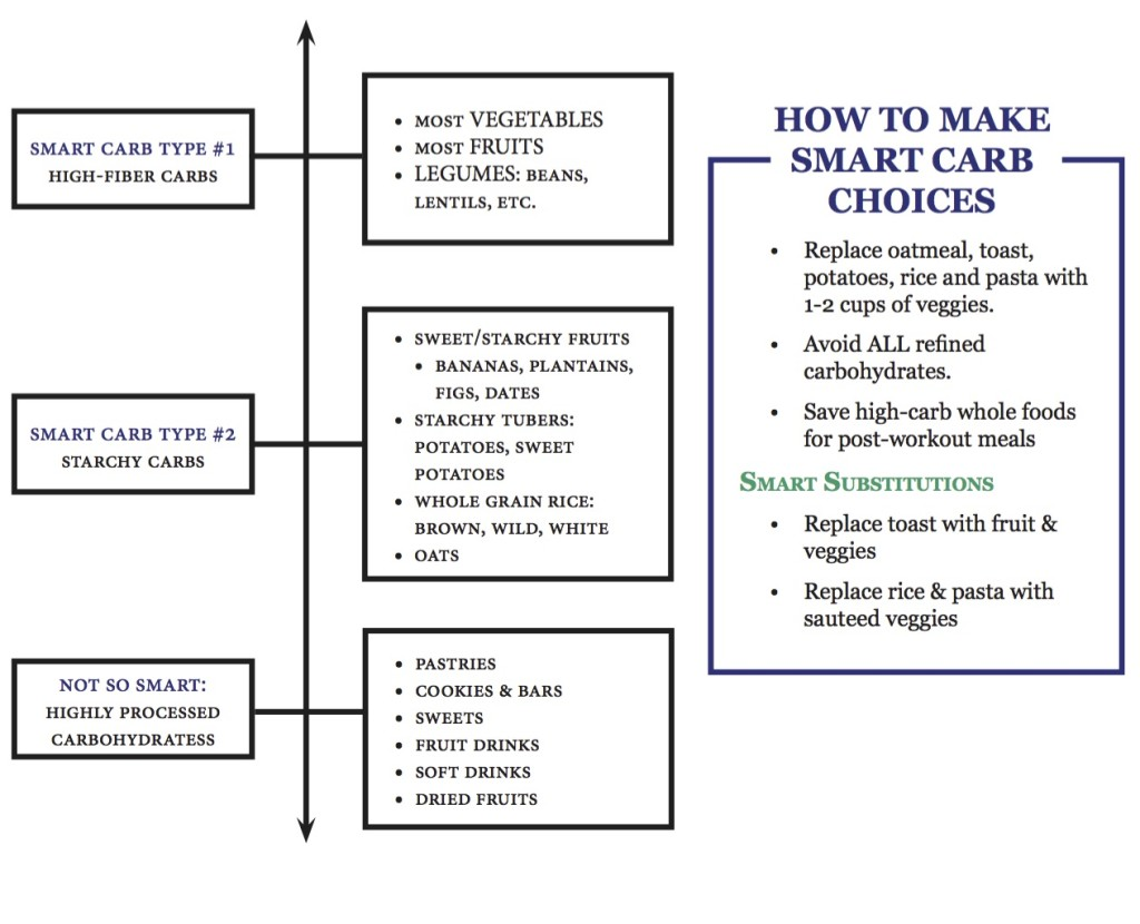 habits Smart carbs